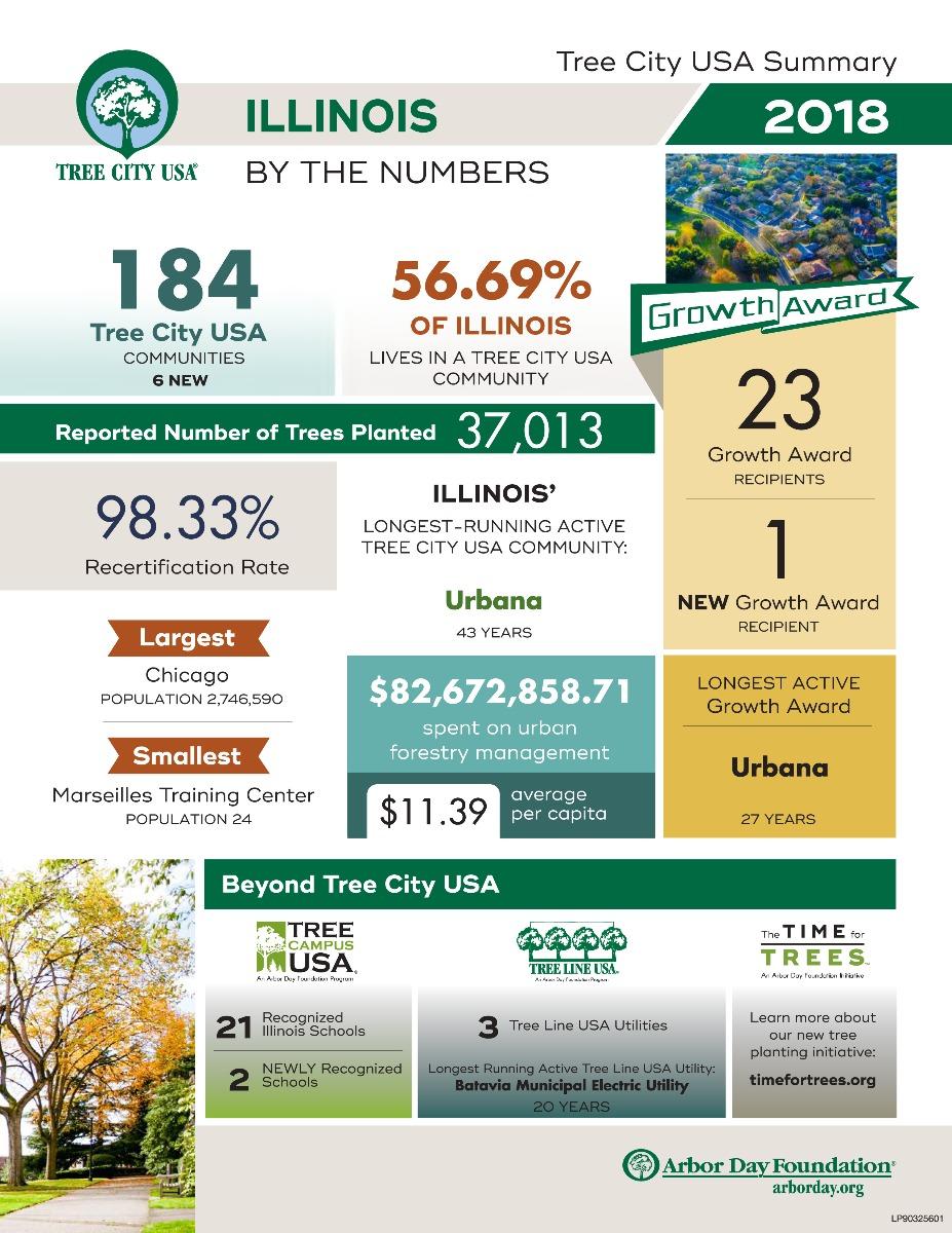 Ill Tree City Tree Stats